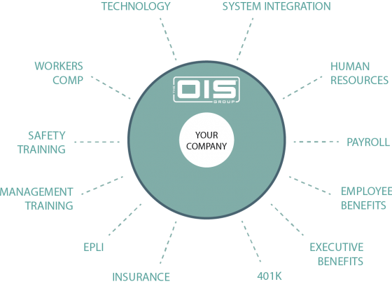 ois-group-services-7-18-2